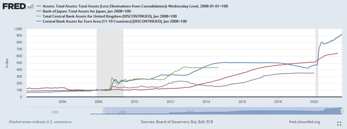 Die Bilanzsumme der Fed, BOJ, EZB und BoE im Zeitverlauf