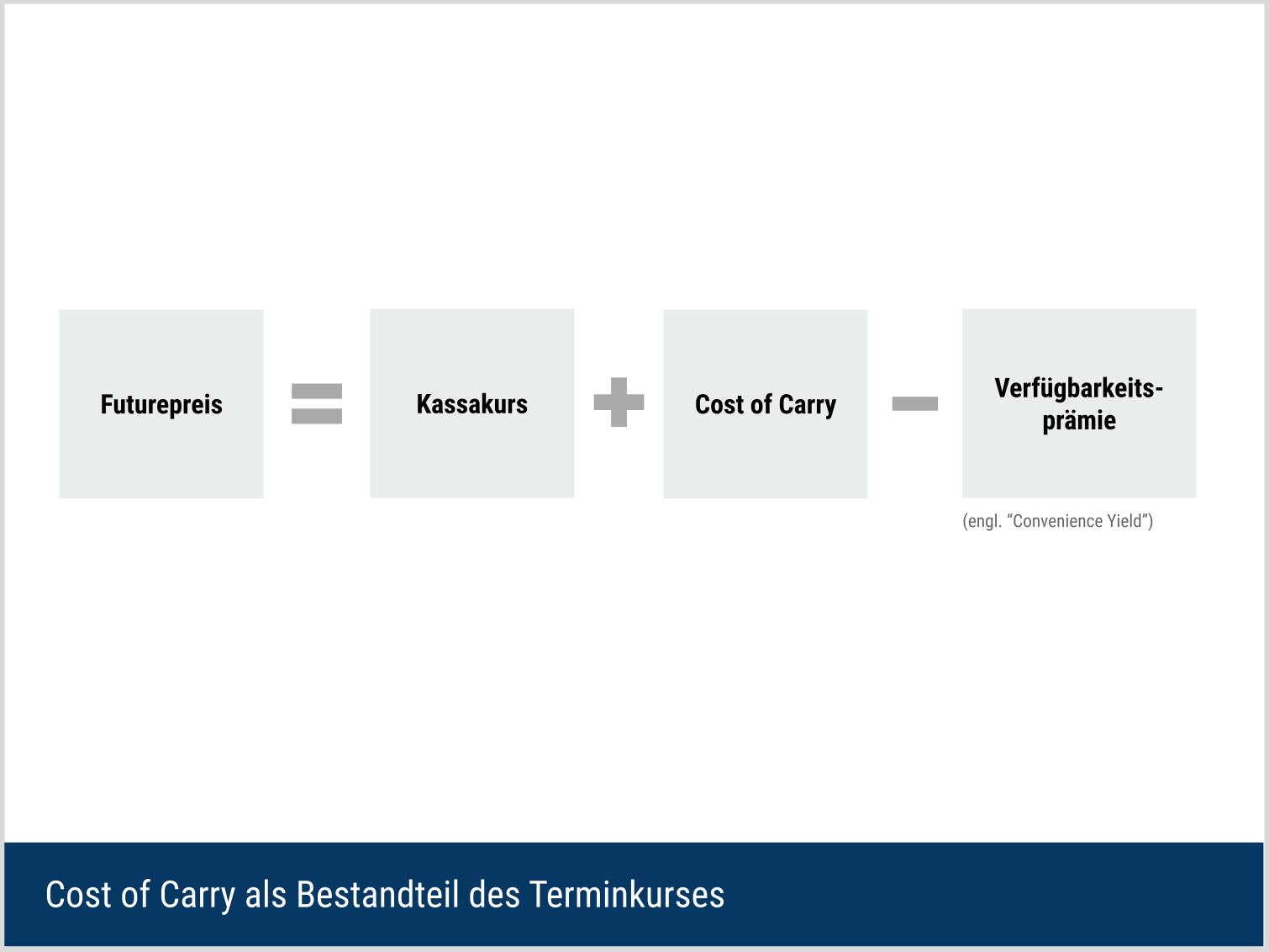 Cost of Carry als Bestandteil des Future-Preises