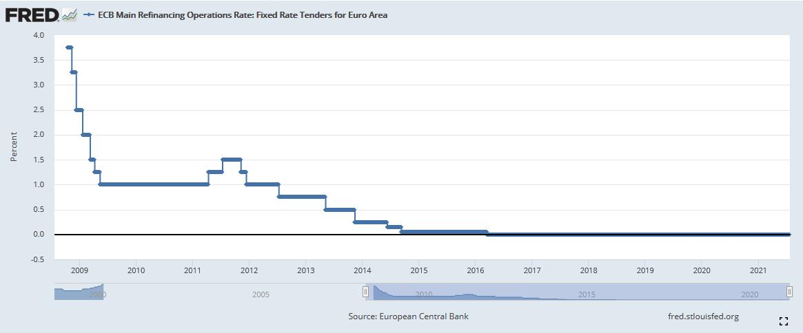 Leitzinssatz der Europätischen Zentralbank zwischen 2008 und 2018