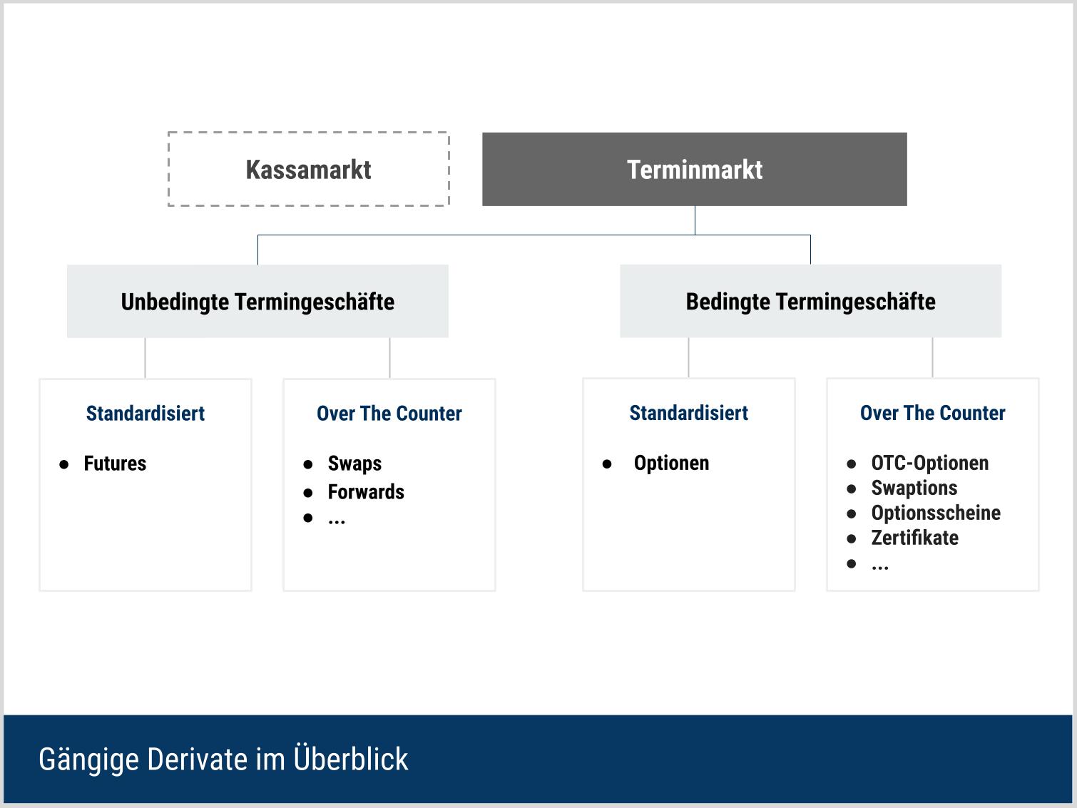 Zuordnung von Futures und Optionen