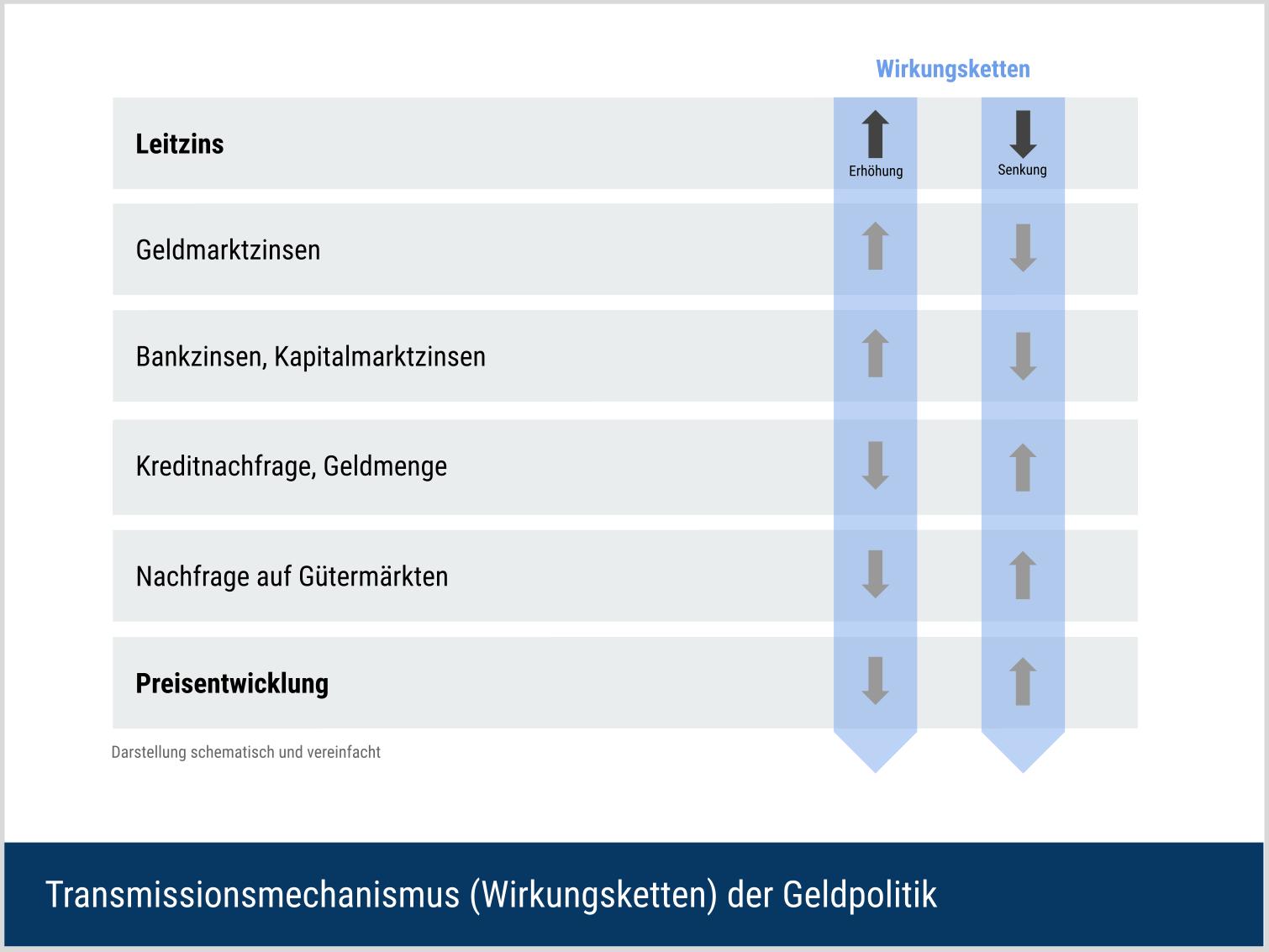Geldpolitischer Transmissionsmechanismus der Zentralbanken