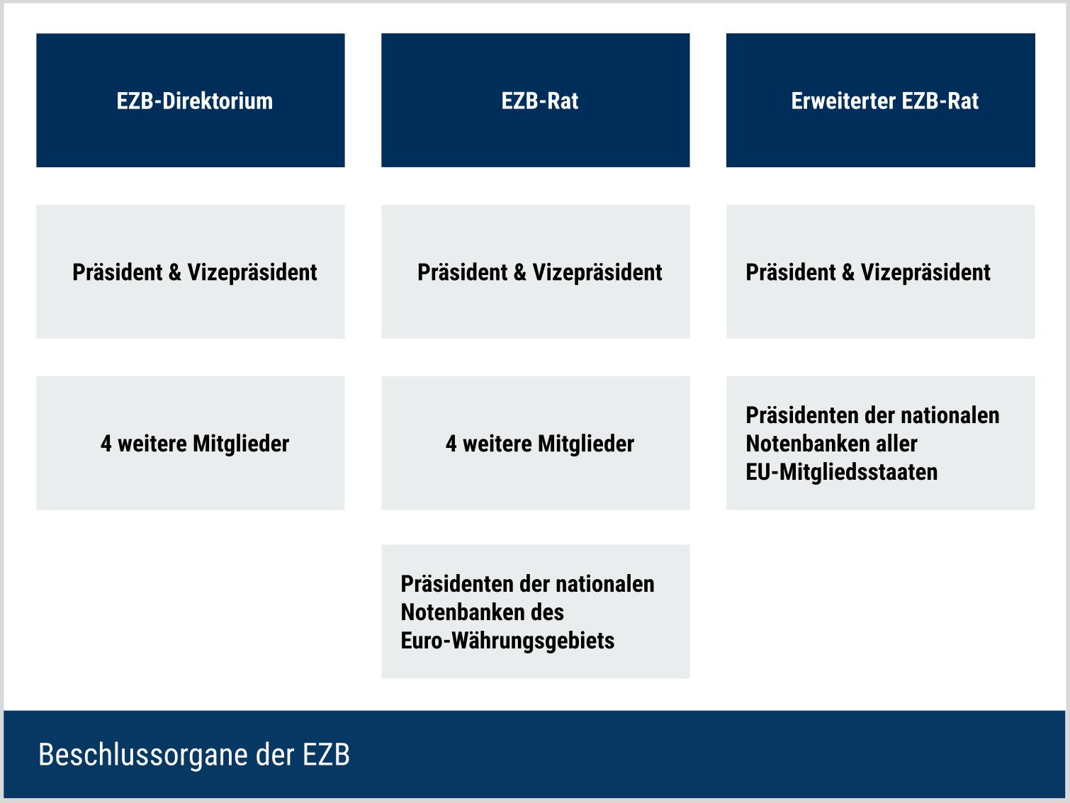 Organe der EZB