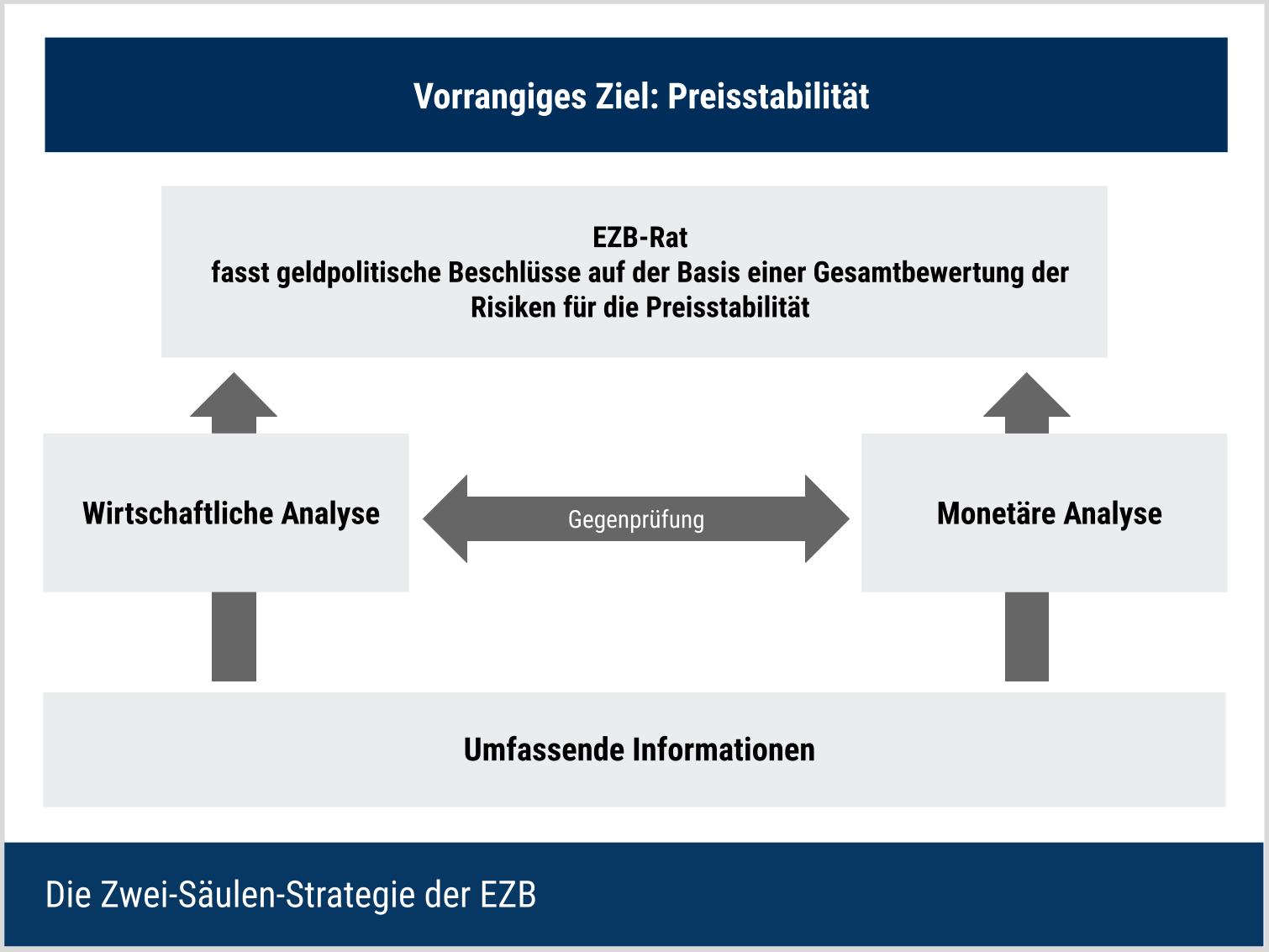 Die Zwei-Säulen Strategie der EZB