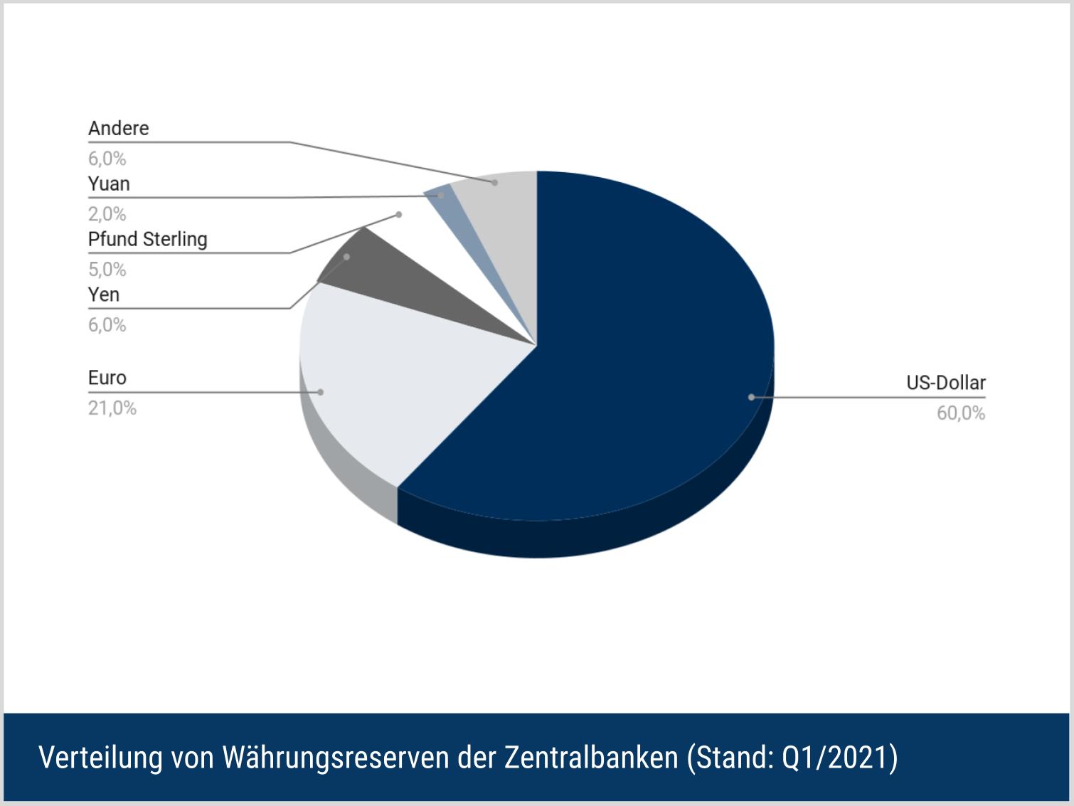 Prozentuale Verteilung von Währungsreserven der Zentralbanken (Stand: 2021)