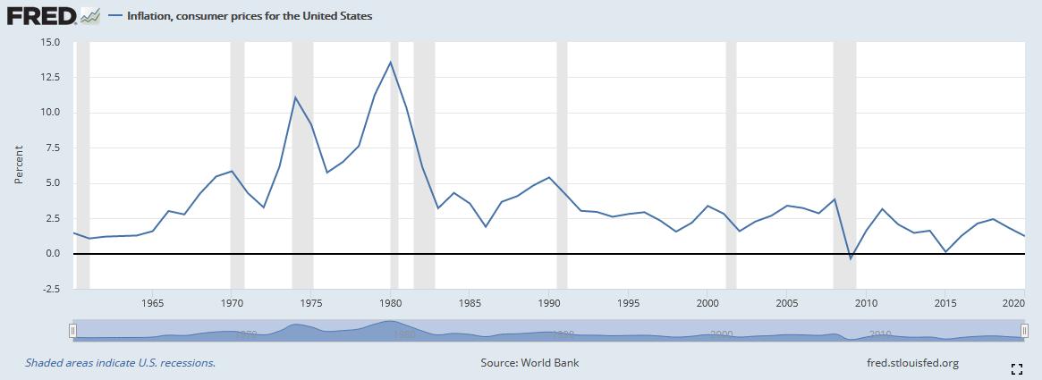 Durchschnittliche prozentuale Änderung des Consumer Price Index im Zeitverlauf