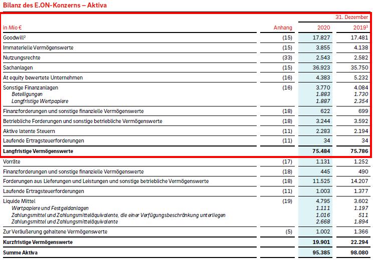 Anlagevermögen im Beispiel - Langfristige Vermögenswerte (E.ON)