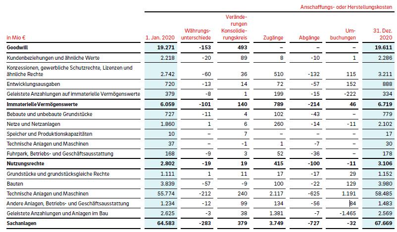Aufteilung des Anlagevermögens (E.ON Konzern)