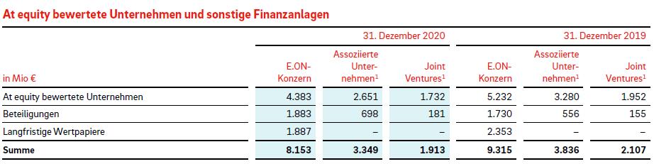 Finanzanlagen (E.ON Konzern)