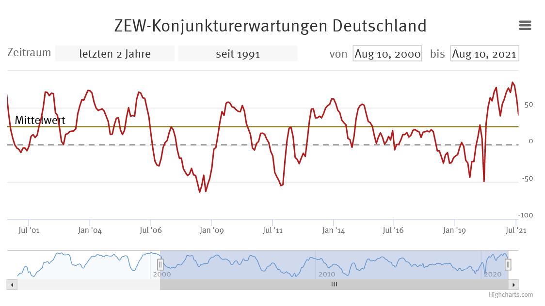 Zew-Index für Deutschland im Zeitverlauf