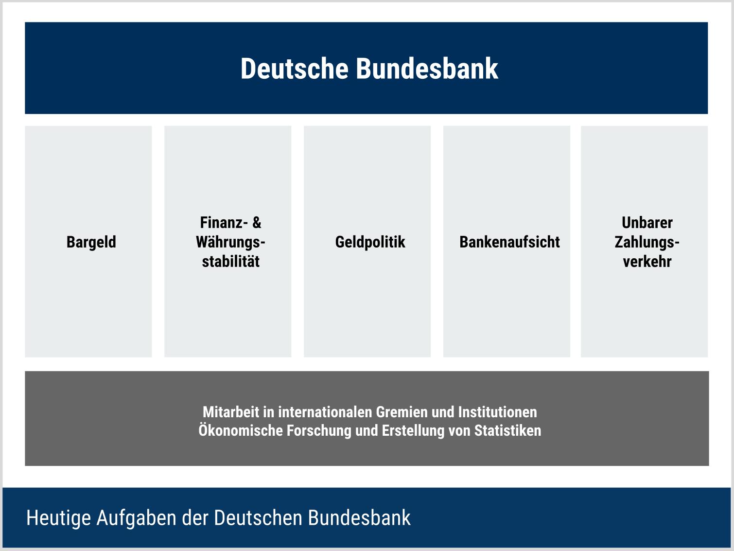 Aufgaben der Deutschen Bundesbank