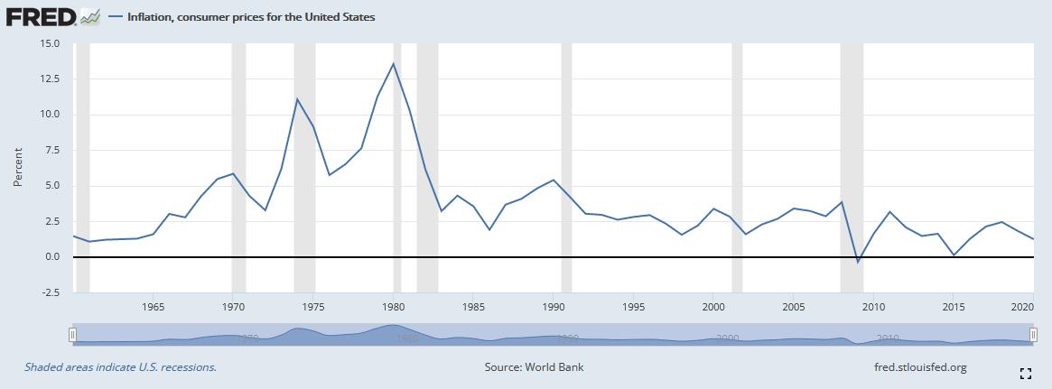 Durchschnittliche Inflationsraten in den USA