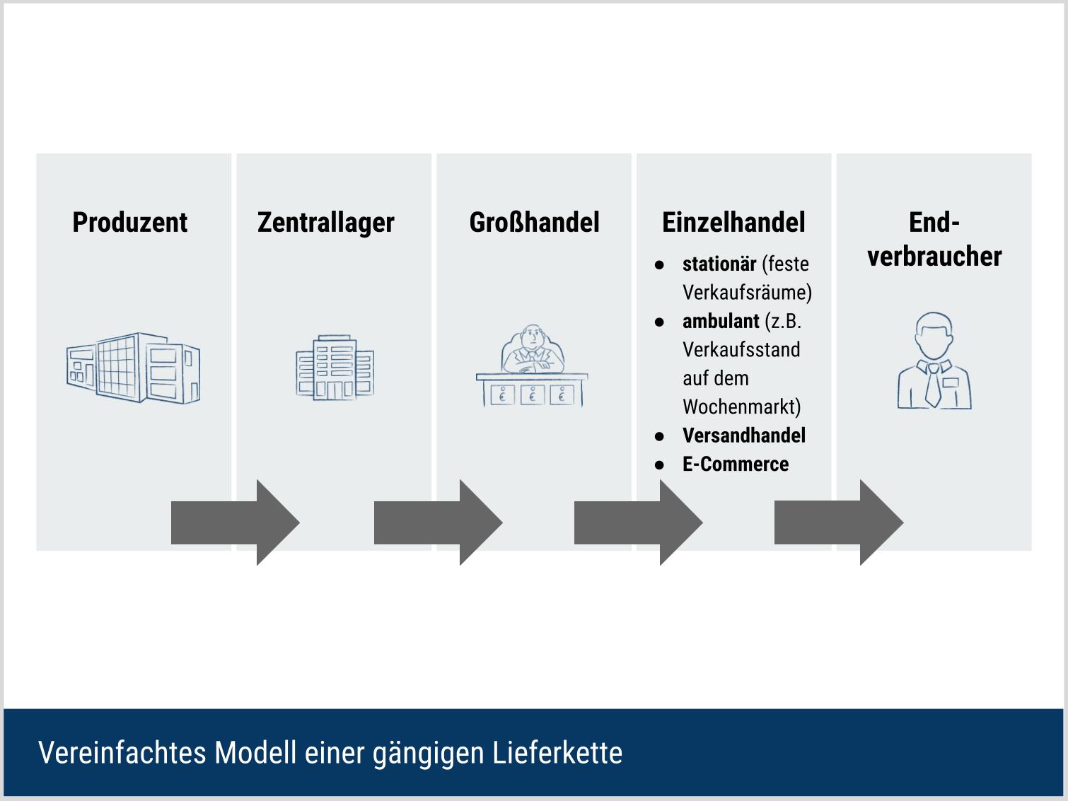 Vereinfachtes Modell einer gängigen Lieferkette
