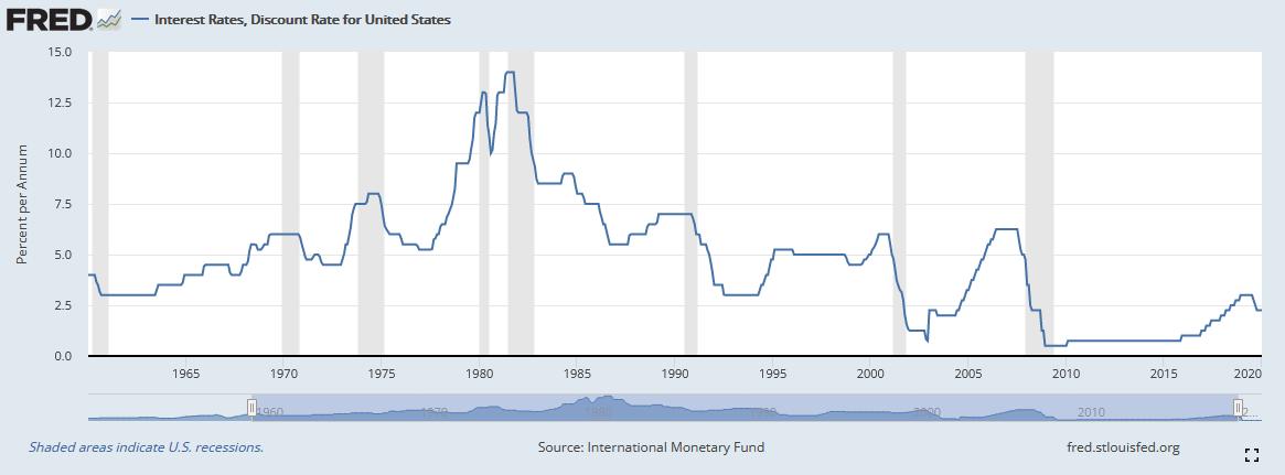 Leitzinssatz der Fed im Zeitverlauf