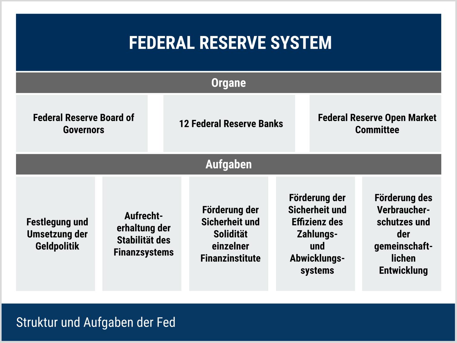 Struktur und Aufgaben der Fed