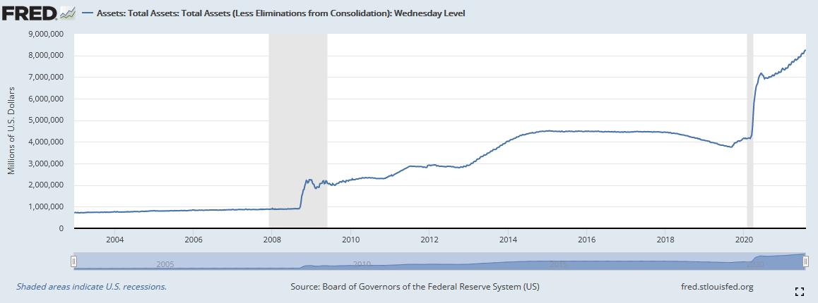 Bilanzsumme der Fed im Zeitverlauf