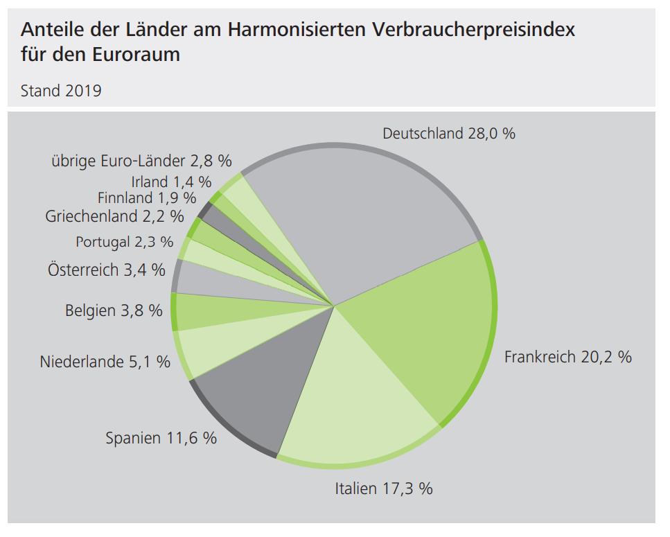 Anteile der Länder am Harmonisierten Verbraucherpreisindex (HPVI) für den Euroraum