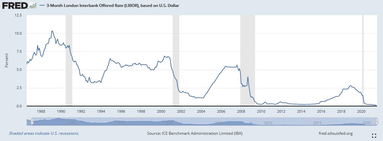 LIBOR USD 3 Monate im Zeitverlauf