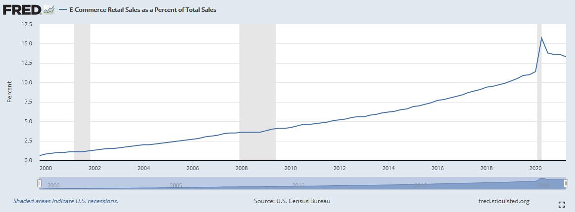 Anteil der Online-Handels-Verkäufe am gesamten Retail Sales
