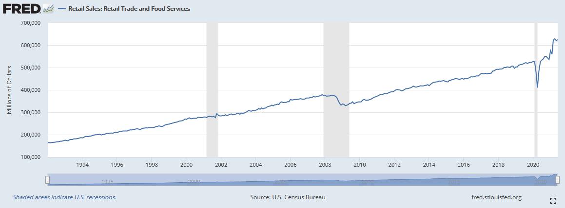 Retail Sales Chart - USA