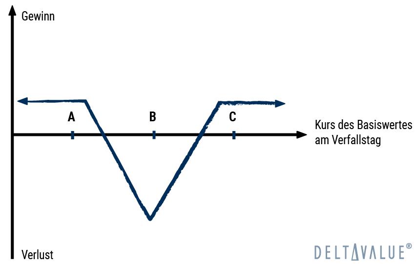 Reverse Iron Butterfly - Gewinn- und Verlustdiagramm der Optionsstrategie