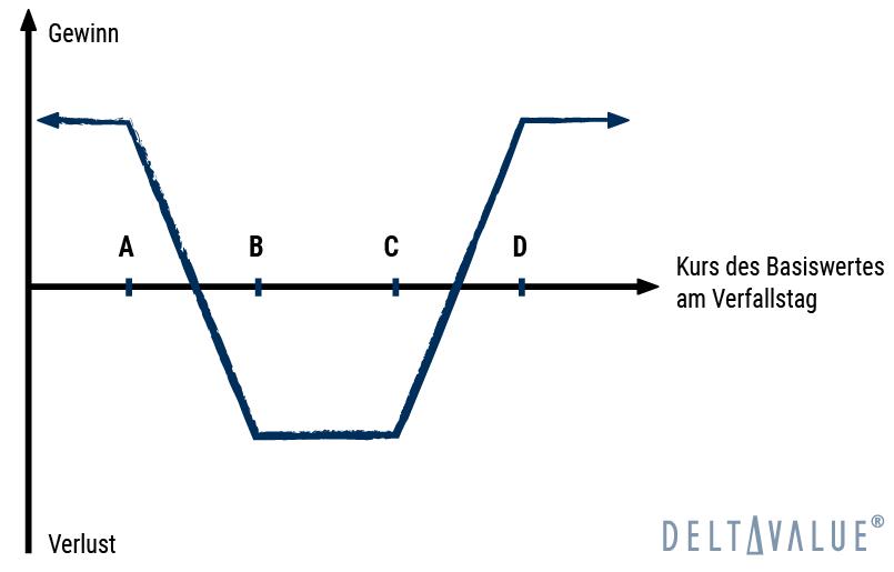 Reverse Iron Condor - Gewinn- und Verlustdiagramm der Optionsstrategie