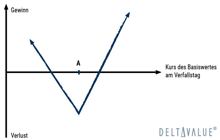 Strap - Gewinn- und Verlustdiagramm der Optionsstrategie