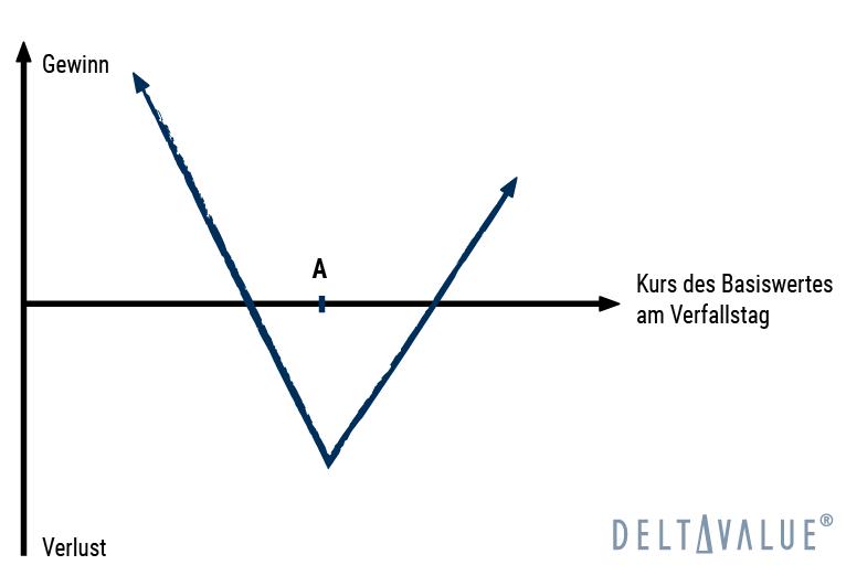 Strip - Gewinn- und Verlustdiagramm der Optionsstrategie