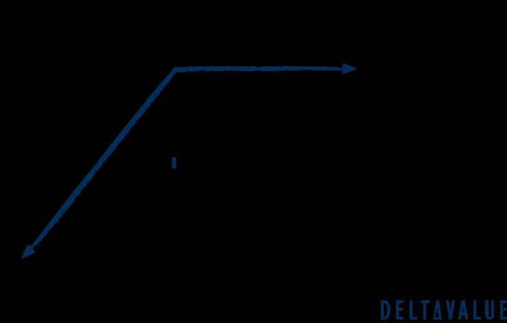 Synthetischer Short Put - Gewinn- und Verlust Diagramm