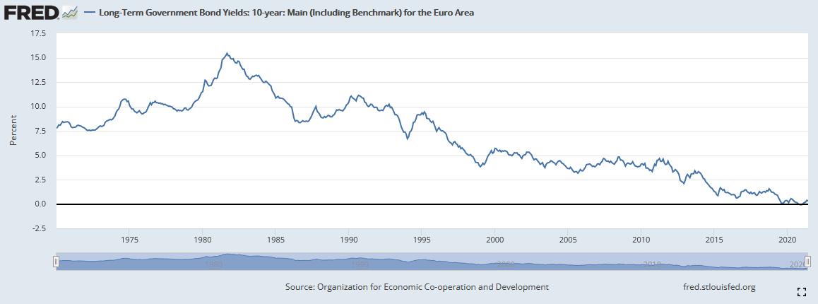 Rendite für 10-jährige US-amerikanische Staatsanleihen im Zeitverlauf