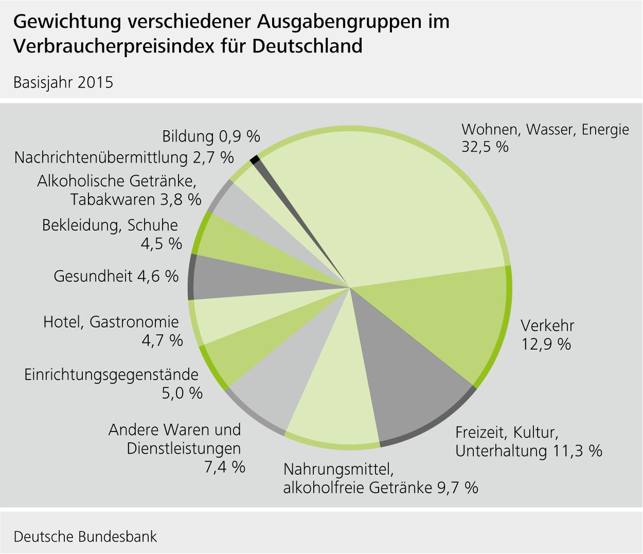 Gewichtung der 12 Kategorien im Verbraucherindex für Deutschland (Basisjahr 2015)
