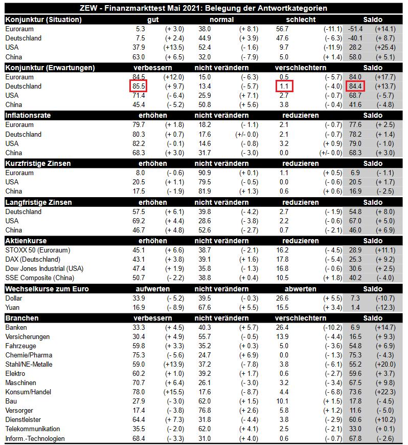 ZEW-Finanzmarkttest (Mai 2021)