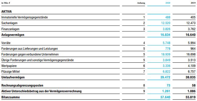 Bilanz am Beispiel BMW (2020) - Aktiva