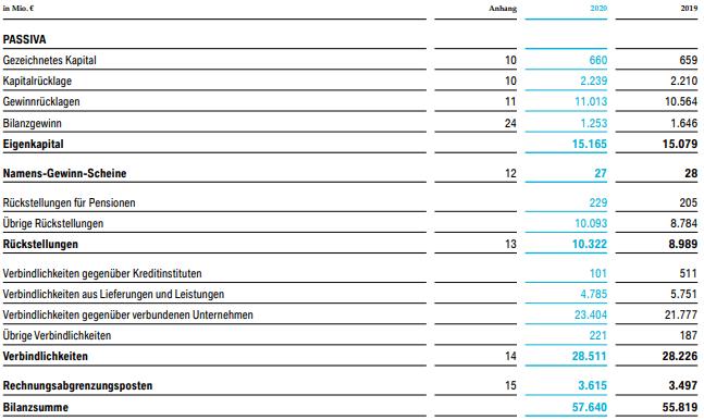 Bilanz am Beispiel BMW (2020) - Passiva