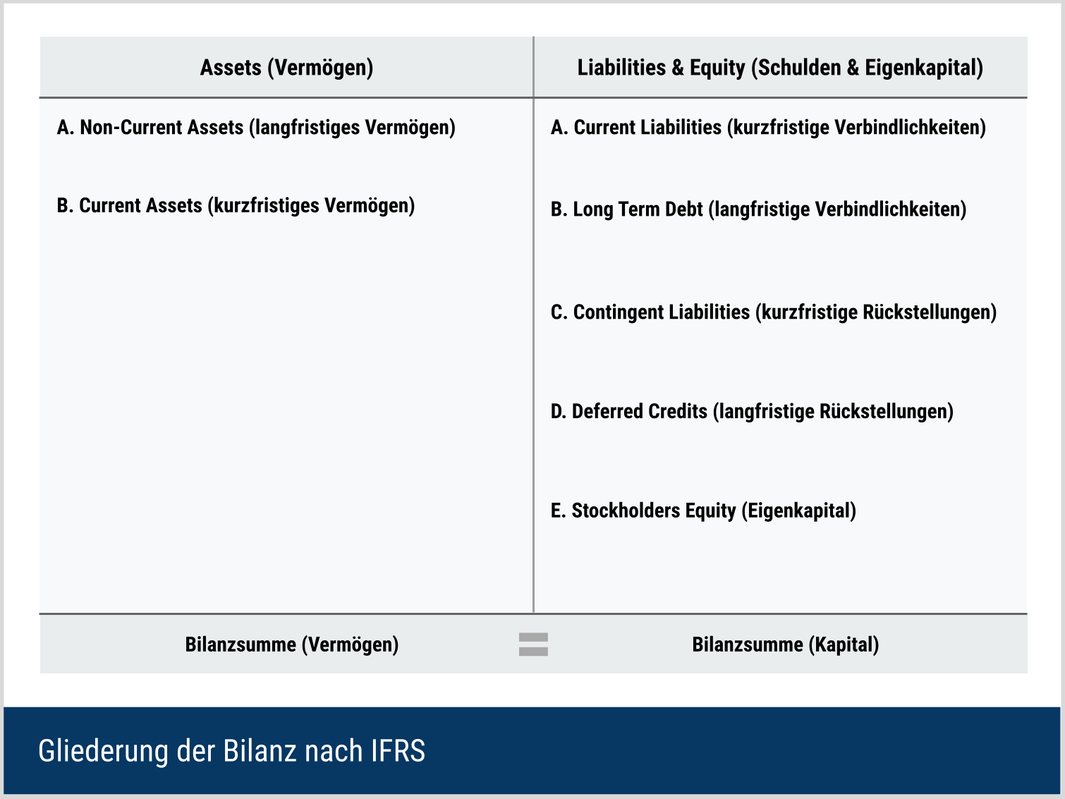 Gliederung der Bilanz nach IFRS