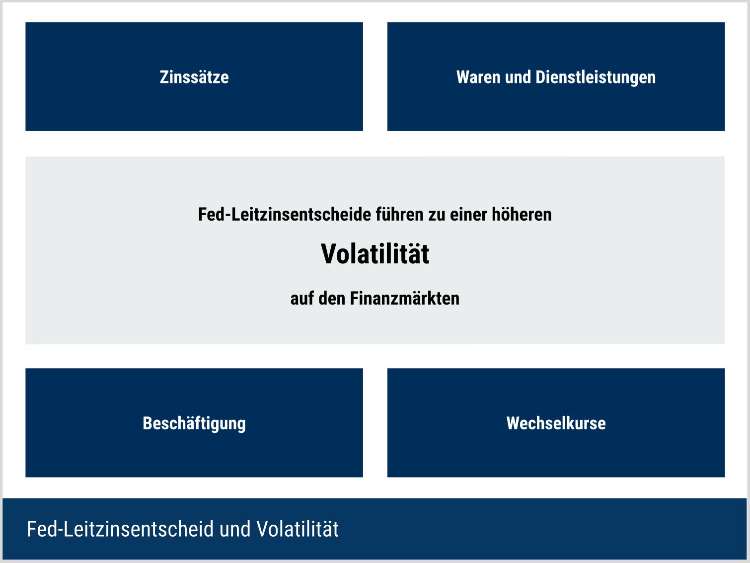 Fed-Zinsentscheid und Volatilität an der Börse