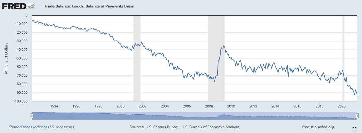 Saldo der Handelsbilanz in den USA im Zeitverlauf