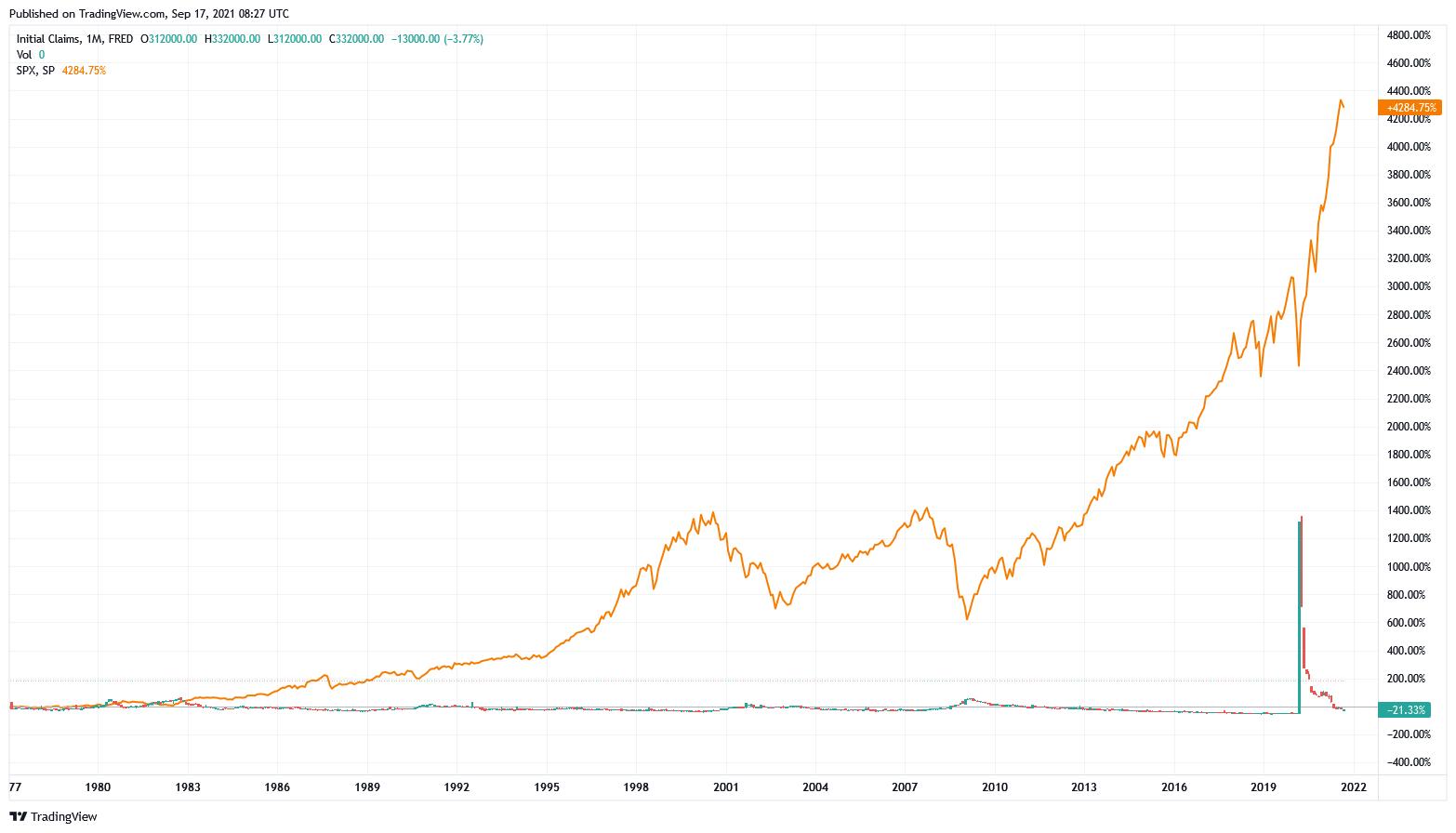 Initial Jobless Claims und des S&P 500 im Zeitverlauf