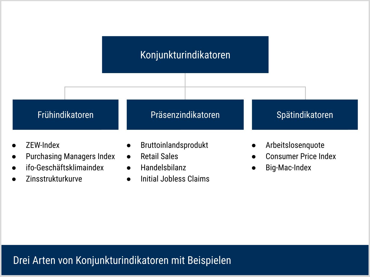 Drei Arten von Konjunkturindikatoren mit Beispielen