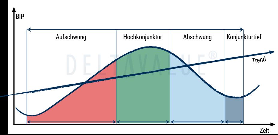 Klassische Phasen eines Konjunkturzyklus