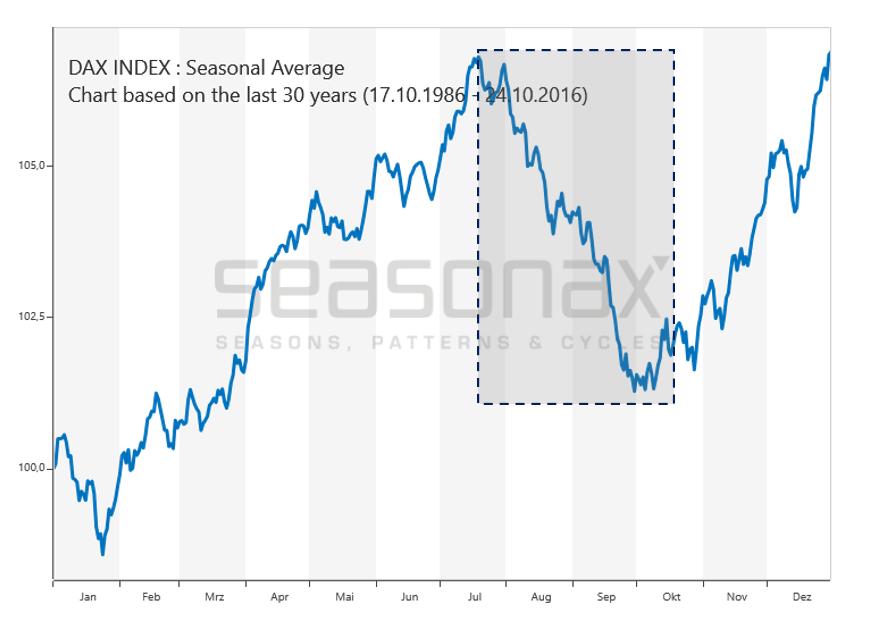 Saisonalität beim Dax Index