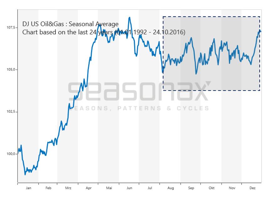 Saisonalität beim Öl & Erdgas